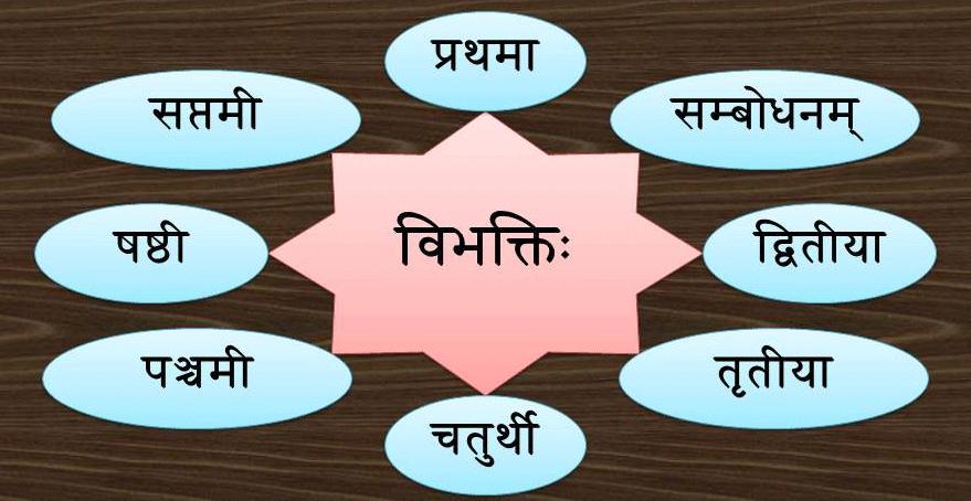Vibhakti - Learn to make sentences using the correct Case-endings